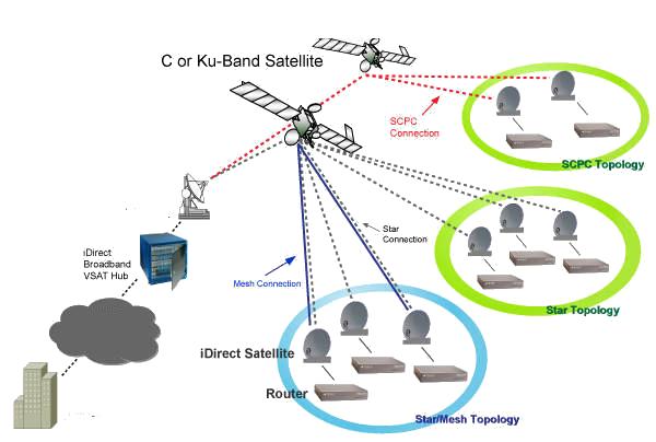 iDirect VSAT System